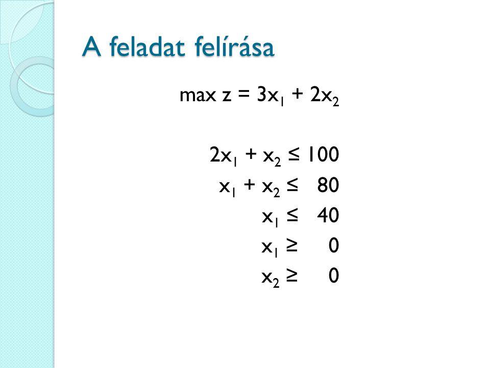 A feladat felírása max z = 3x1 + 2x2 2x1 + x2 ≤ 100 x1 + x2 ≤ 80 x1 ≤ 40 x1 ≥ 0 x2 ≥ 0