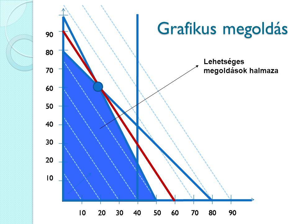 Grafikus megoldás Lehetséges megoldások halmaza