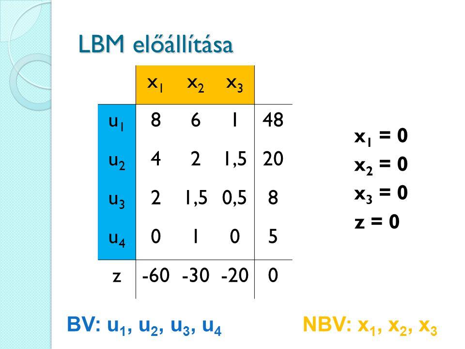 LBM előállítása x1 x2 x3 u1 8 6 1 48 u2 4 2 1,5 20 u3 0,5 u4 5 z -60