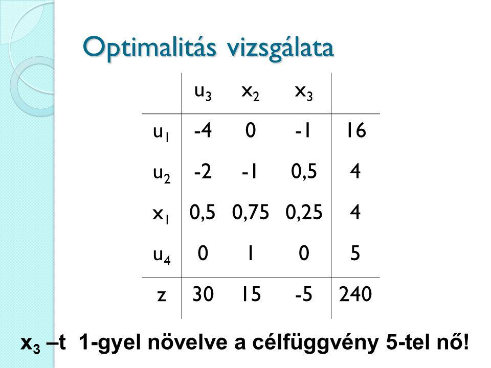 Optimalitás vizsgálata