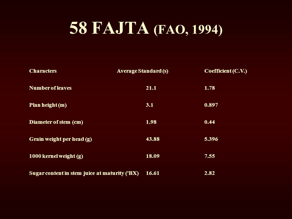 58 FAJTA (FAO, 1994) Characters Average Standard (s) Coefficient (C.V.) Number of leaves 21.1 1.78.