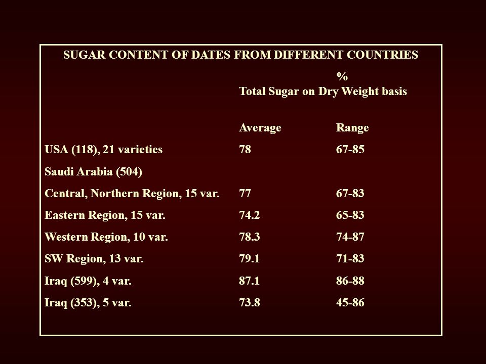 SUGAR CONTENT OF DATES FROM DIFFERENT COUNTRIES