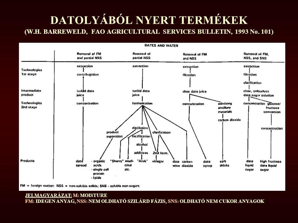 DATOLYÁBÓL NYERT TERMÉKEK (W. H