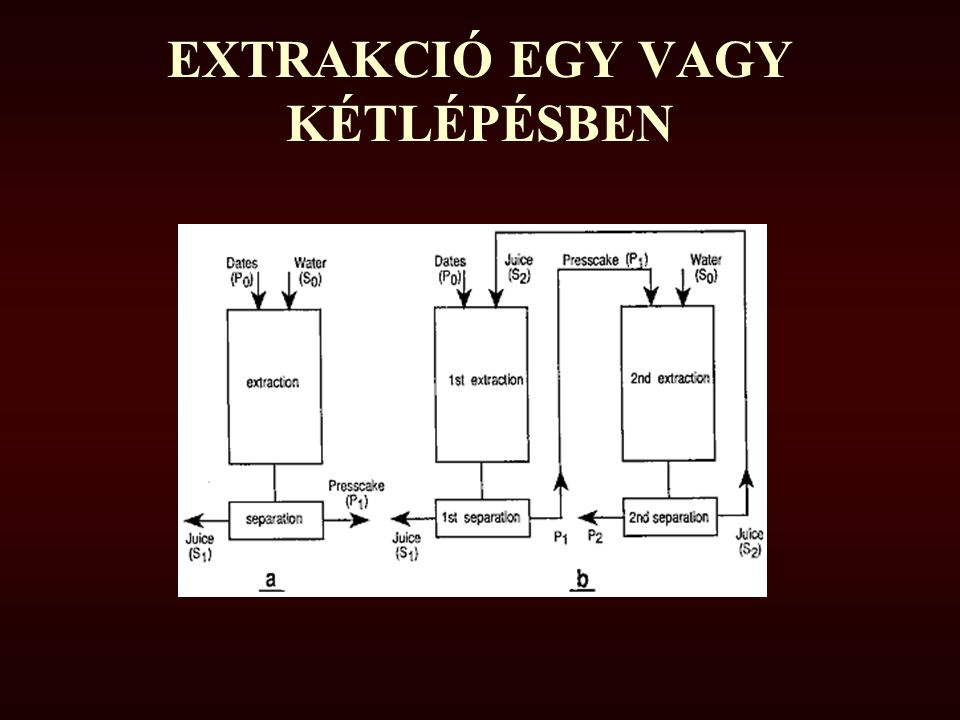 EXTRAKCIÓ EGY VAGY KÉTLÉPÉSBEN