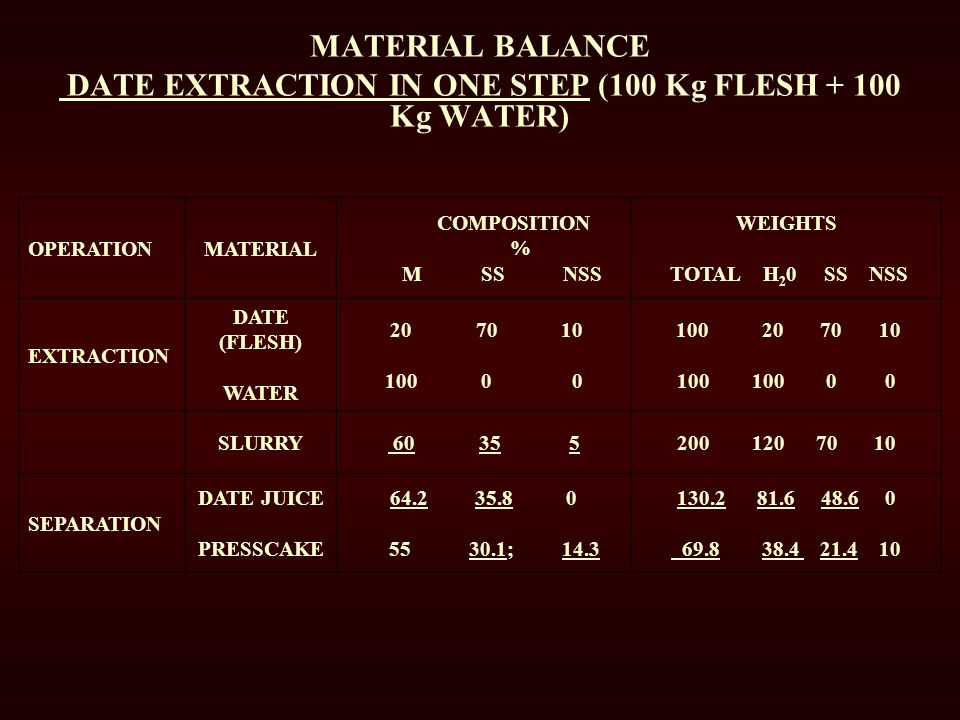 MATERIAL BALANCE DATE EXTRACTION IN ONE STEP (100 Kg FLESH + 100 Kg WATER)