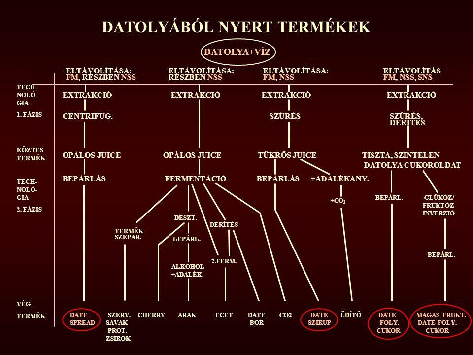 DATOLYÁBÓL NYERT TERMÉKEK