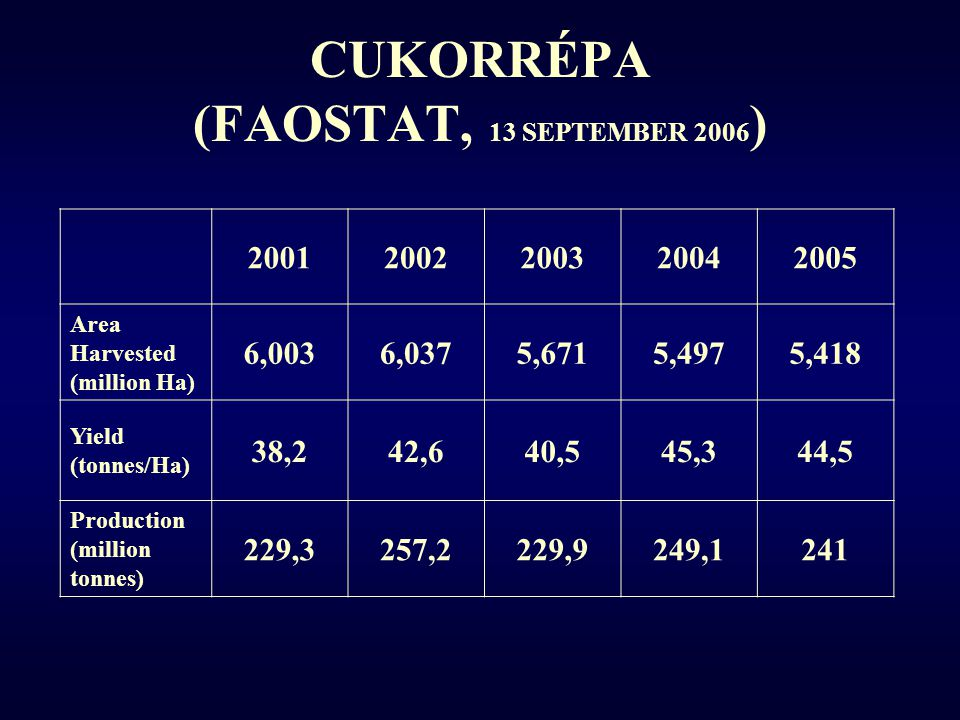 CUKORRÉPA (FAOSTAT, 13 SEPTEMBER 2006)