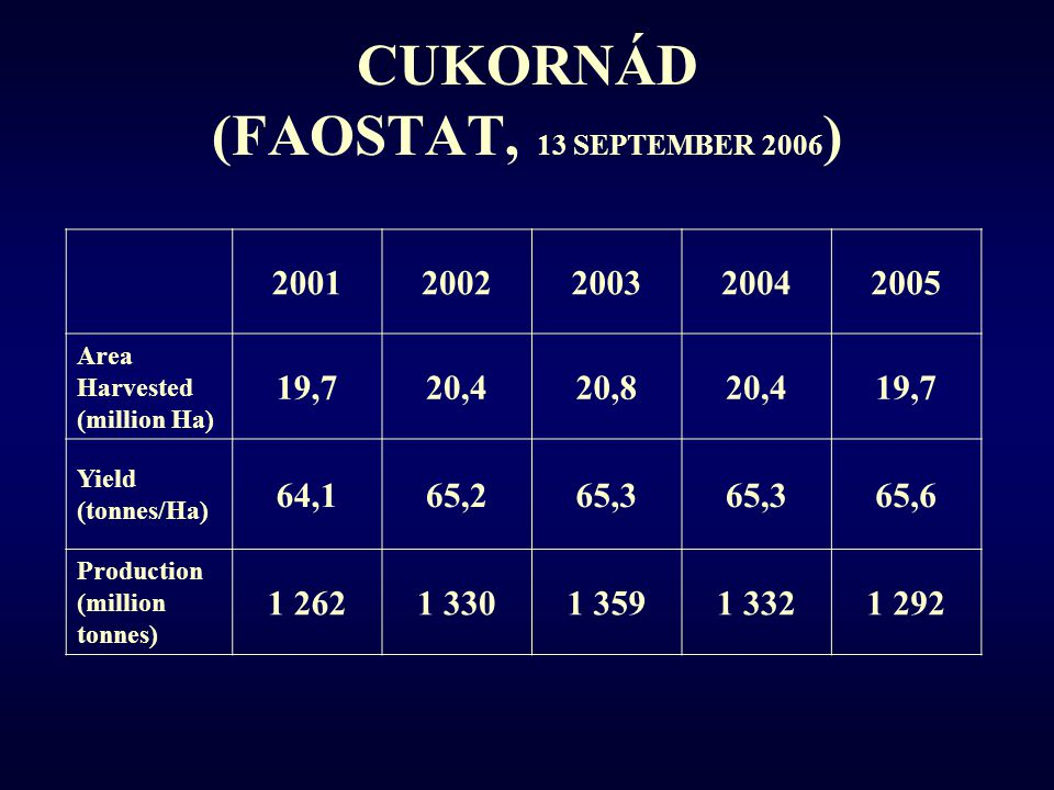 CUKORNÁD (FAOSTAT, 13 SEPTEMBER 2006)
