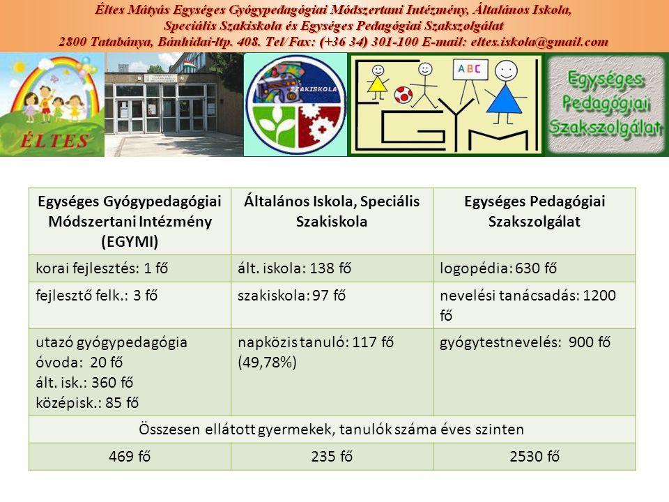 Egységes Gyógypedagógiai Módszertani Intézmény (EGYMI)