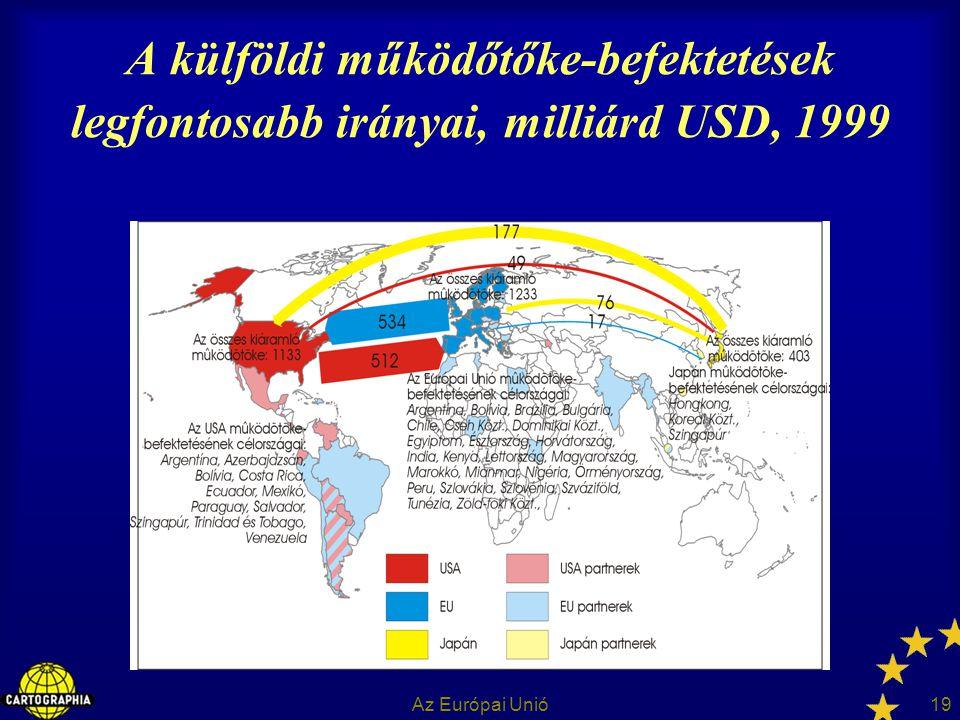 A külföldi működőtőke-befektetések legfontosabb irányai, milliárd USD, 1999