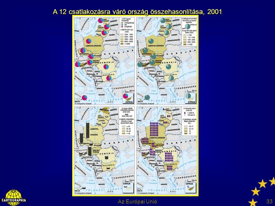 A 12 csatlakozásra váró ország összehasonlítása, 2001
