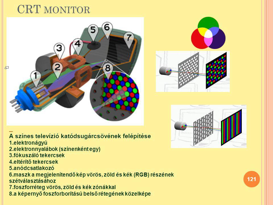 CRT monitor A színes televízió katódsugárcsövének felépítése