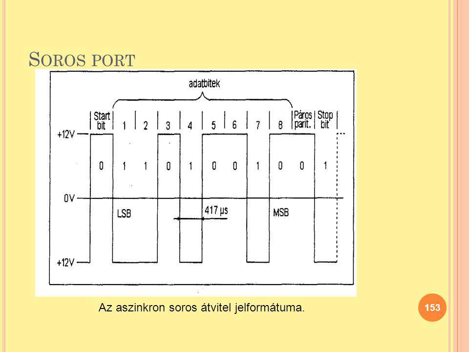 Soros port Az aszinkron soros átvitel jelformátuma.