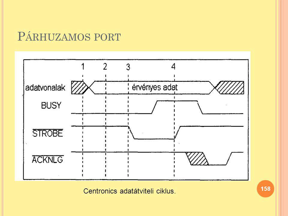 Párhuzamos port Centronics adatátviteli ciklus.