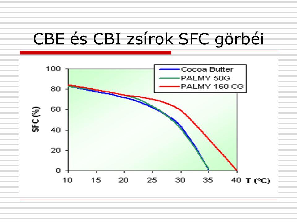 CBE és CBI zsírok SFC görbéi