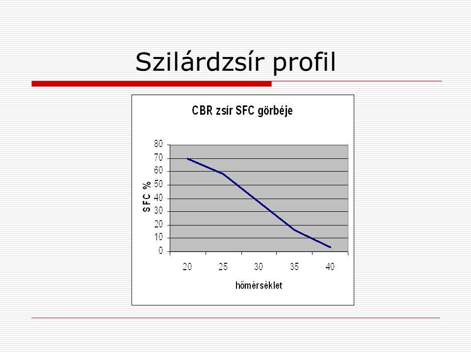 Szilárdzsír profil
