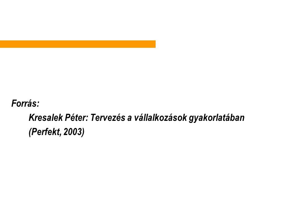 . Forrás: Kresalek Péter: Tervezés a vállalkozások gyakorlatában