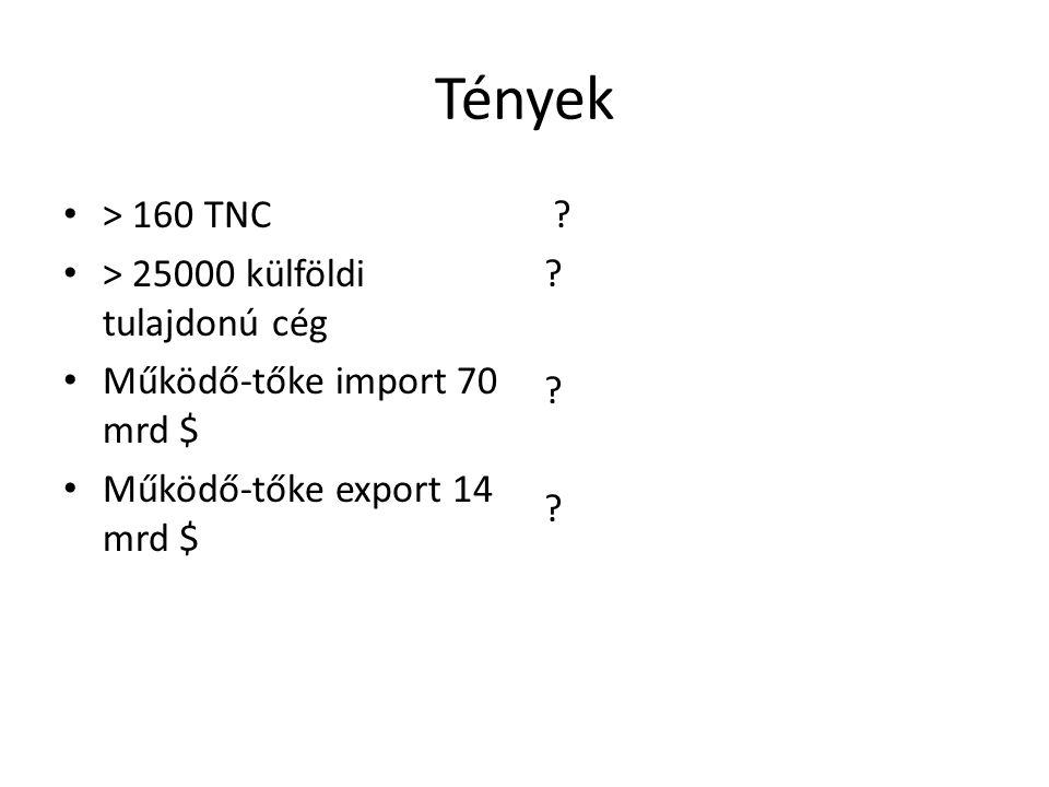 Tények > 160 TNC > 25000 külföldi tulajdonú cég