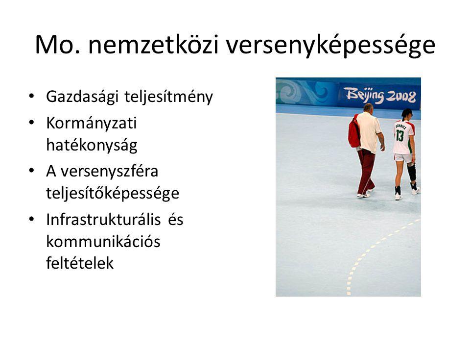 Mo. nemzetközi versenyképessége