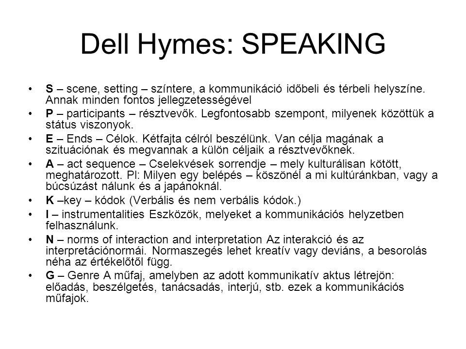 Dell Hymes: SPEAKING S – scene, setting – színtere, a kommunikáció időbeli és térbeli helyszíne. Annak minden fontos jellegzetességével.
