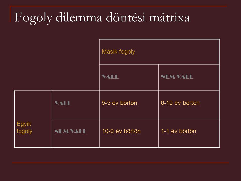 Fogoly dilemma döntési mátrixa