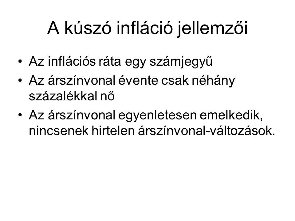 A kúszó infláció jellemzői