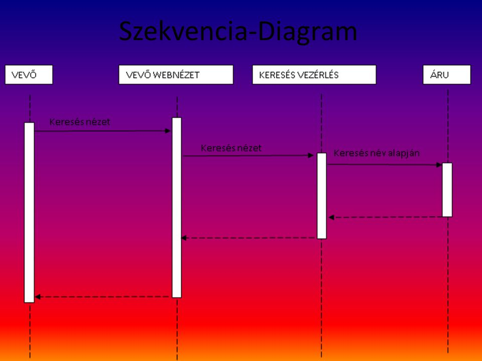 Szekvencia-Diagram