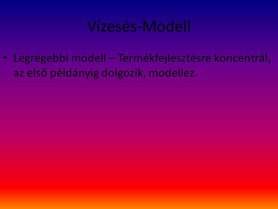 Vízesés-Modell Legrégebbi modell – Termékfejlesztésre koncentrál, az első példányig dolgozik, modellez.