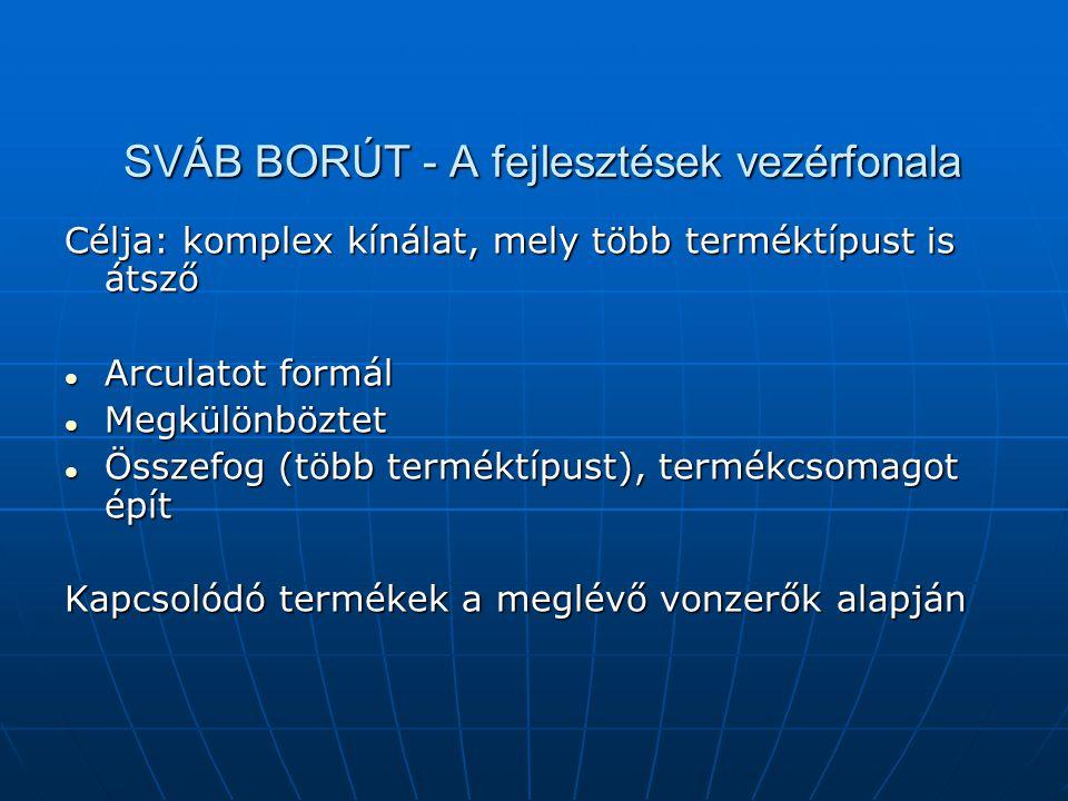SVÁB BORÚT - A fejlesztések vezérfonala