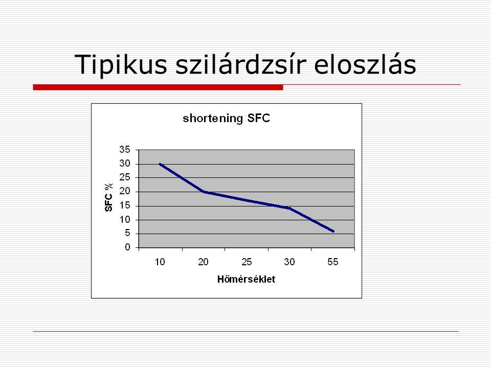 Tipikus szilárdzsír eloszlás