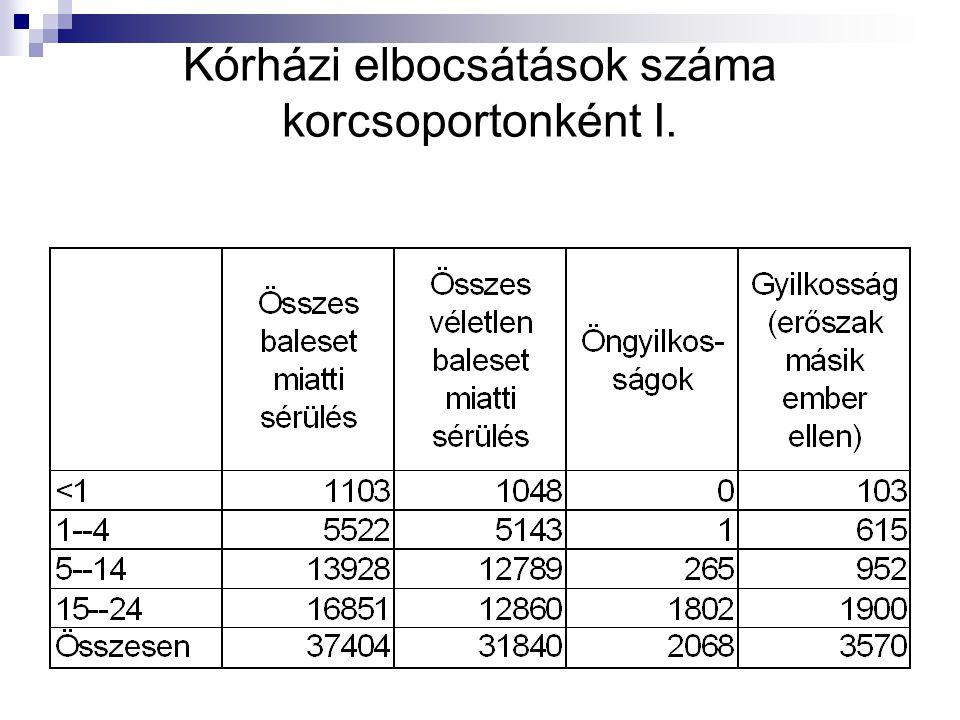 Kórházi elbocsátások száma korcsoportonként I.