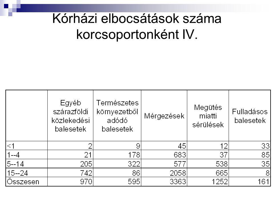 Kórházi elbocsátások száma korcsoportonként IV.