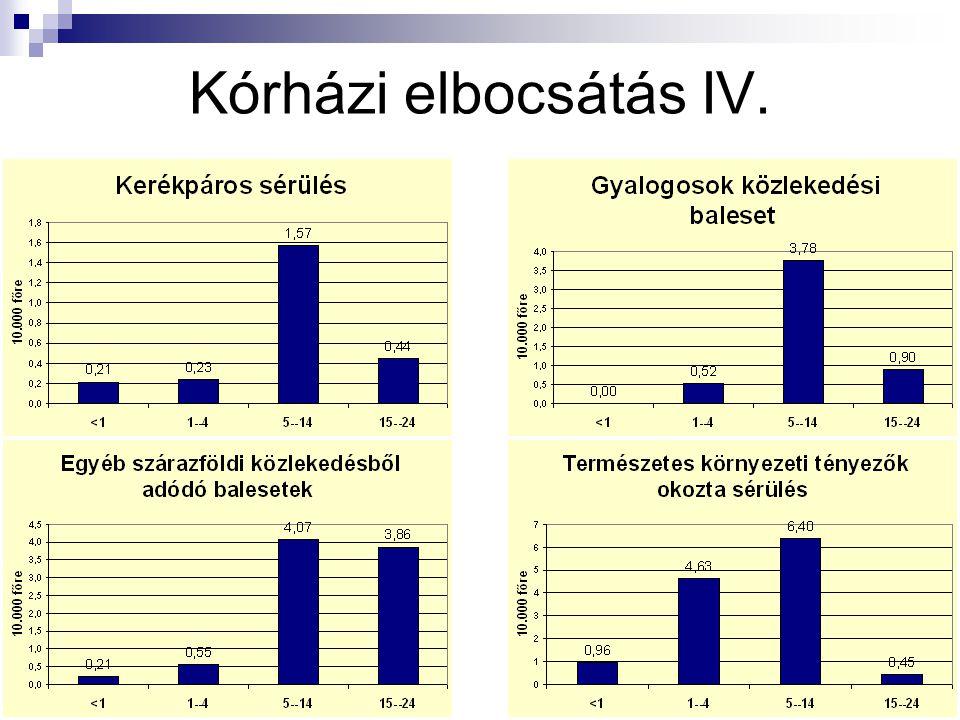 Kórházi elbocsátás IV.