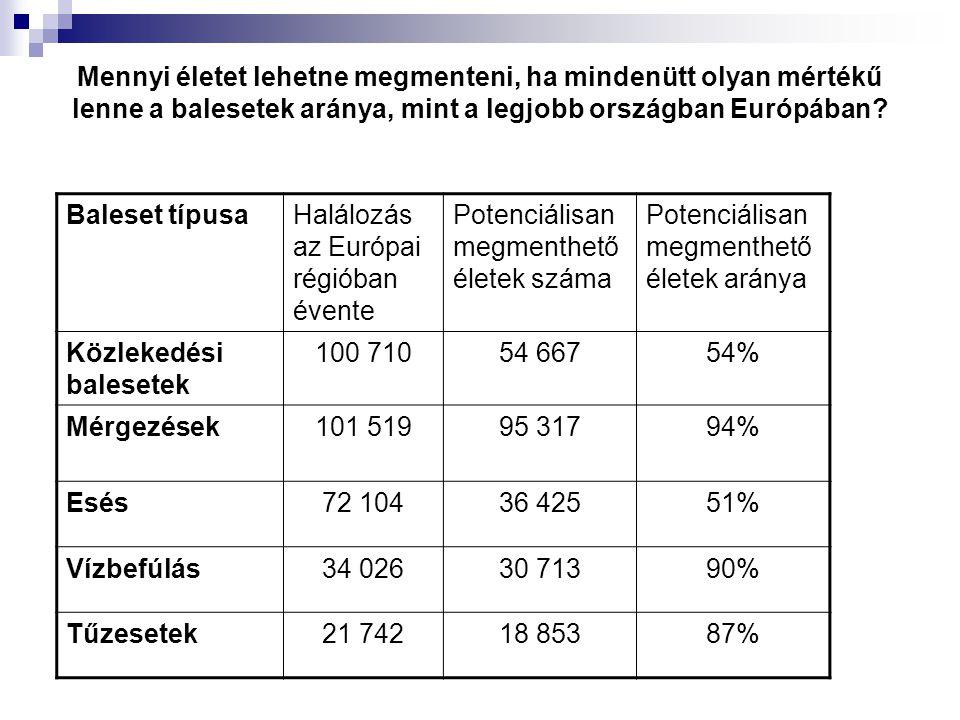 Mennyi életet lehetne megmenteni, ha mindenütt olyan mértékű lenne a balesetek aránya, mint a legjobb országban Európában
