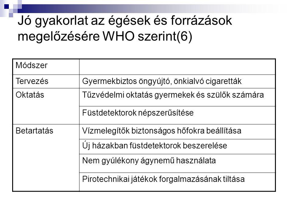 Jó gyakorlat az égések és forrázások megelőzésére WHO szerint(6)