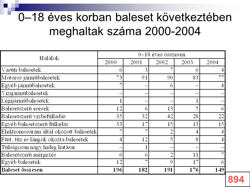 0–18 éves korban baleset következtében meghaltak száma 2000-2004