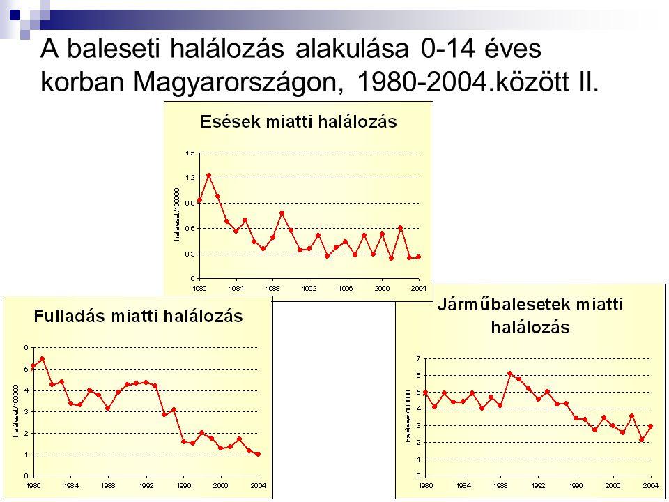 A baleseti halálozás alakulása 0-14 éves korban Magyarországon, 1980-2004.között II.