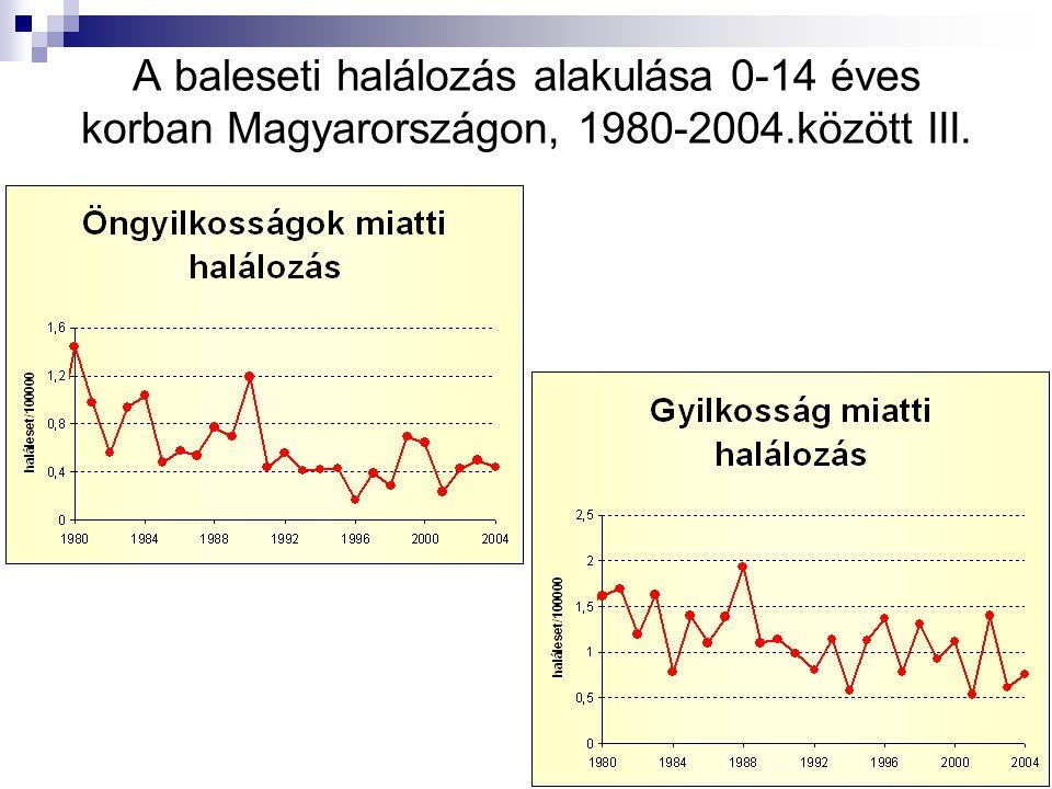A baleseti halálozás alakulása 0-14 éves korban Magyarországon, 1980-2004.között III.