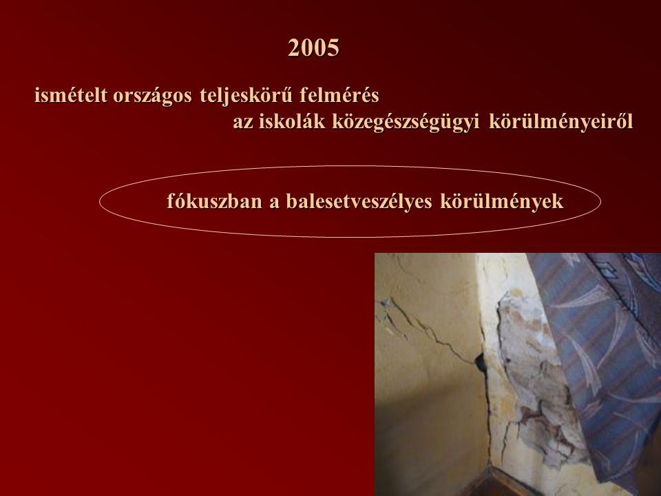 2005 ismételt országos teljeskörű felmérés