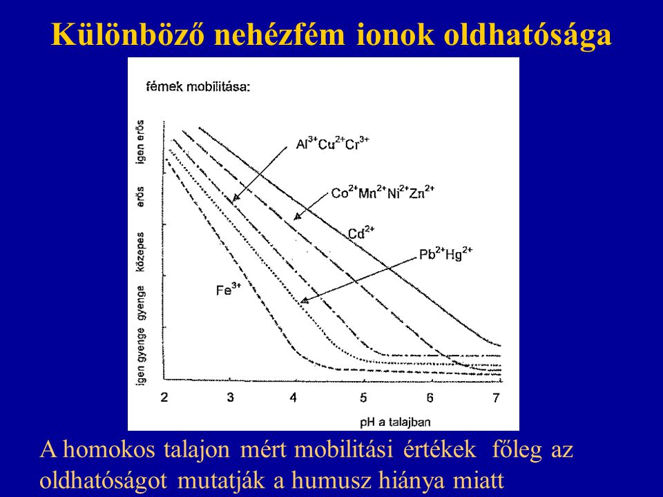Különböző nehézfém ionok oldhatósága