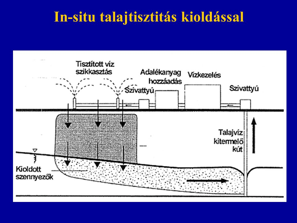 In-situ talajtisztitás kioldással