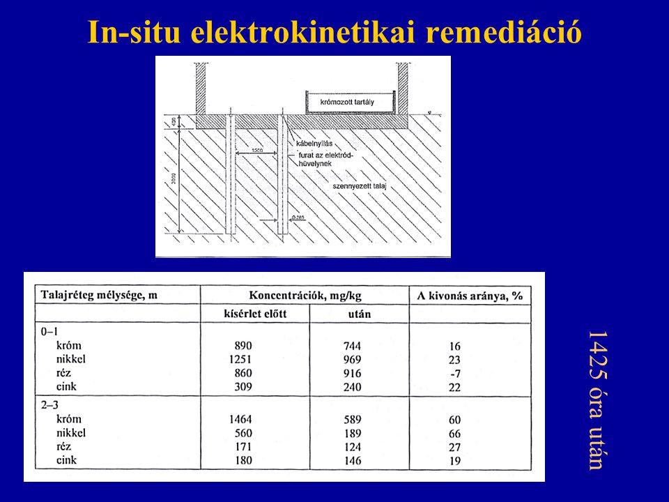 In-situ elektrokinetikai remediáció