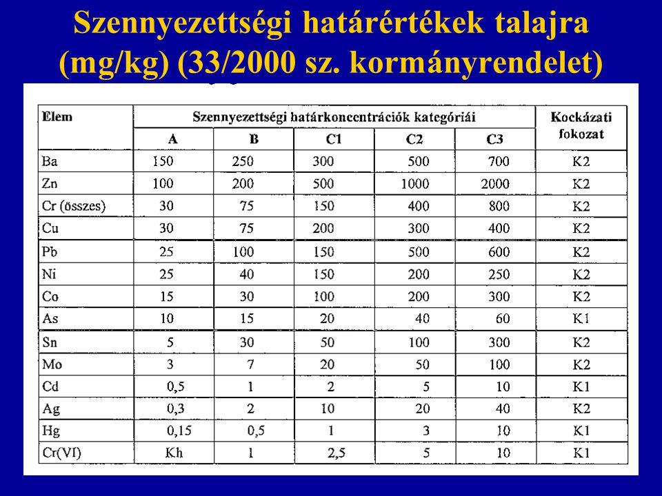 Szennyezettségi határértékek talajra (mg/kg) (33/2000 sz