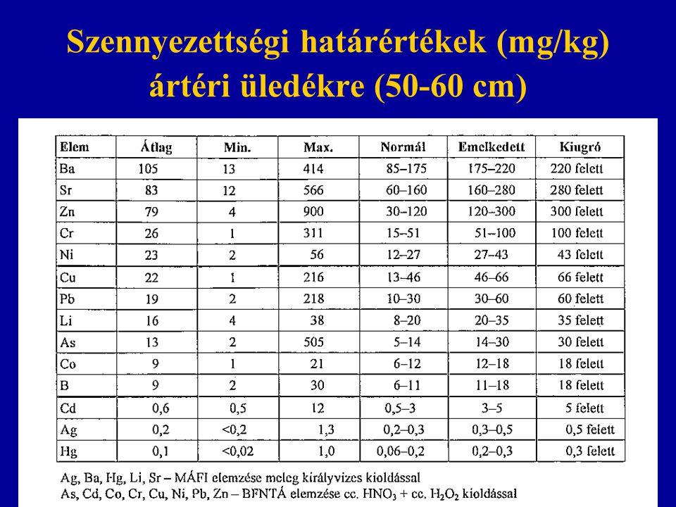Szennyezettségi határértékek (mg/kg) ártéri üledékre (50-60 cm)