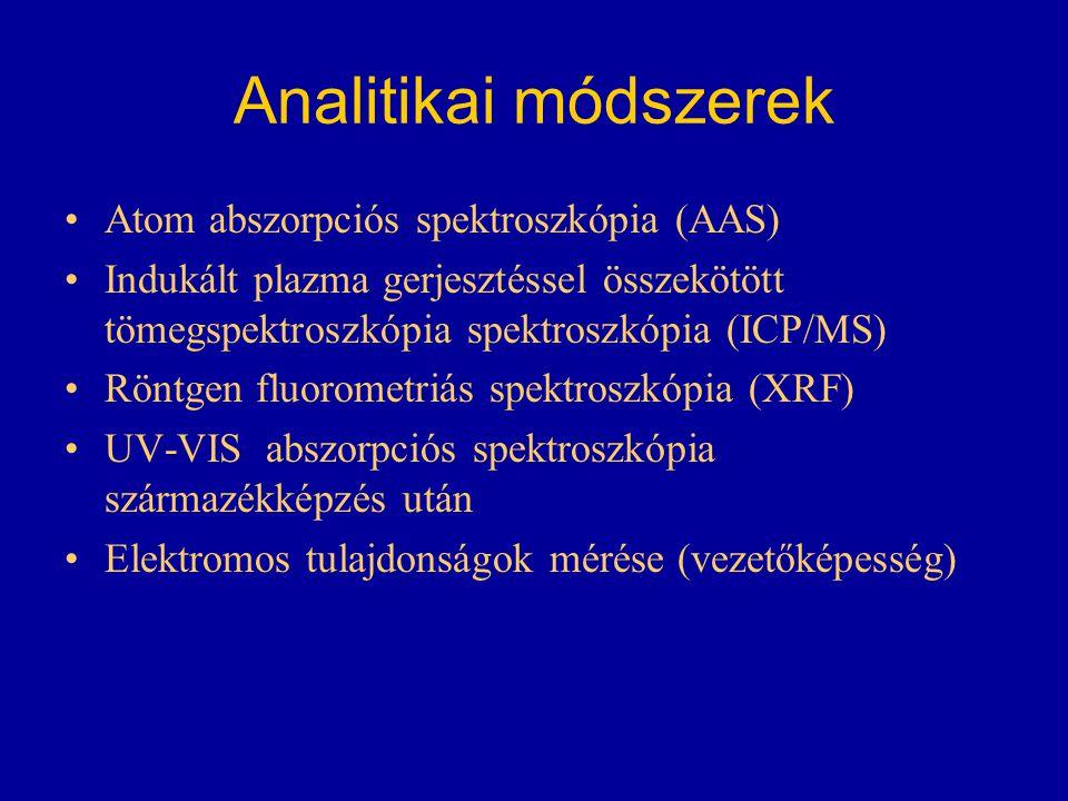 Analitikai módszerek Atom abszorpciós spektroszkópia (AAS)