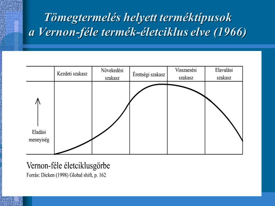 Tömegtermelés helyett terméktípusok a Vernon-féle termék-életciklus elve (1966)