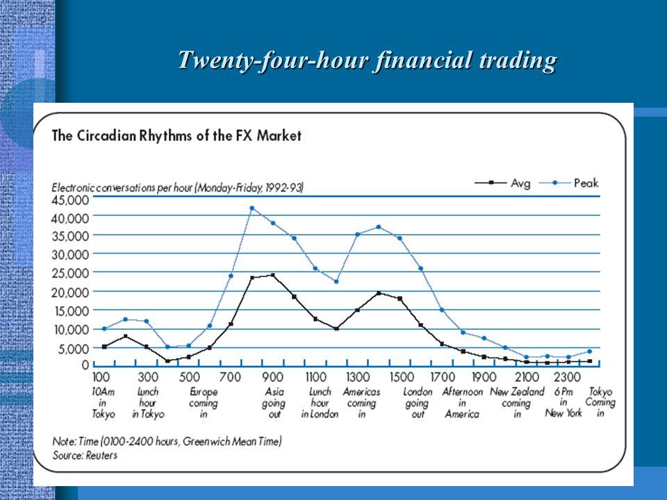 Twenty-four-hour financial trading