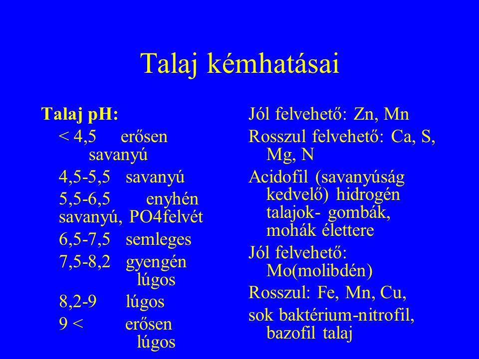 Talaj kémhatásai Talaj pH: < 4,5 erősen savanyú 4,5-5,5 savanyú