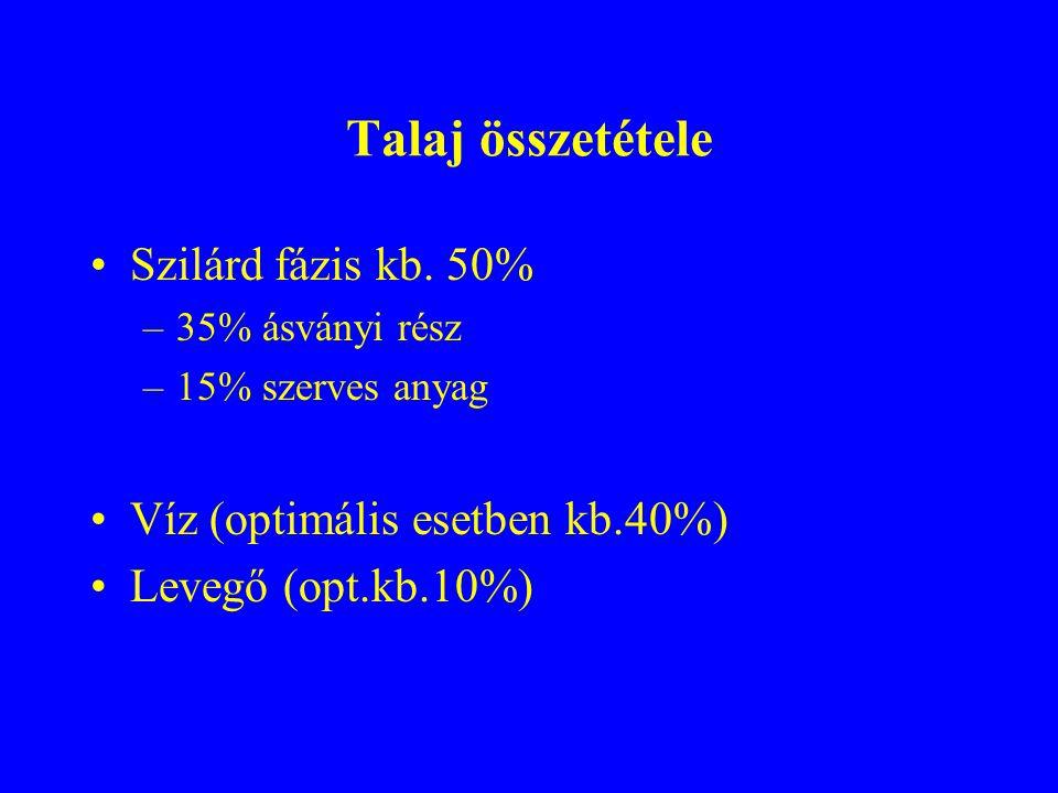 Talaj összetétele Szilárd fázis kb. 50% Víz (optimális esetben kb.40%)