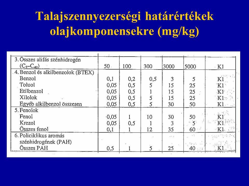 Talajszennyezerségi határértékek olajkomponensekre (mg/kg)